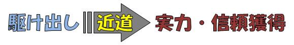 駆け出し→近道→実力・信頼獲得という文字