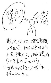 Aさんが「自分が責められる」イメージを持っている図