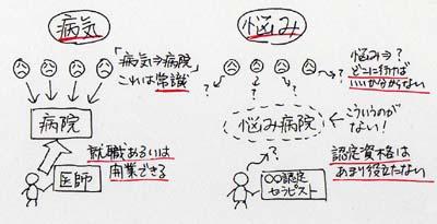 図「病気→病院は常識。悩み→どこに行けばいいか分からない」