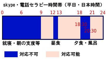 skype・電話セラピーの対応可能時間帯(日本時間)の図。9時?12時、13時?18時30分、20時30分?24時。